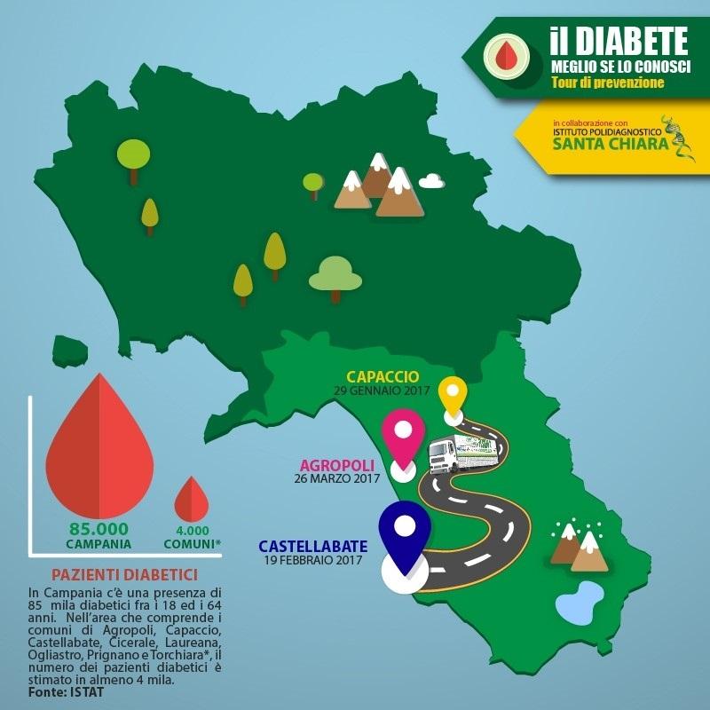You are currently viewing Parte da Capaccio il tour della prevenzione diabetologica dell'Istituto Polidiagnostico Santa Chiara