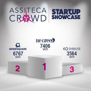 Read more about the article Assiteca Crowd Startup Showcase: ecco i nomi dei finalisti